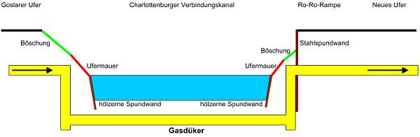 Schemazeichnung Gasdüker